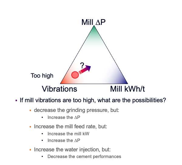 Mill Pressure