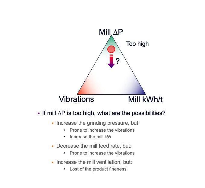 Mill Vibrations